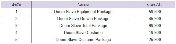 [GE]: Item Mall : Doom Character Package